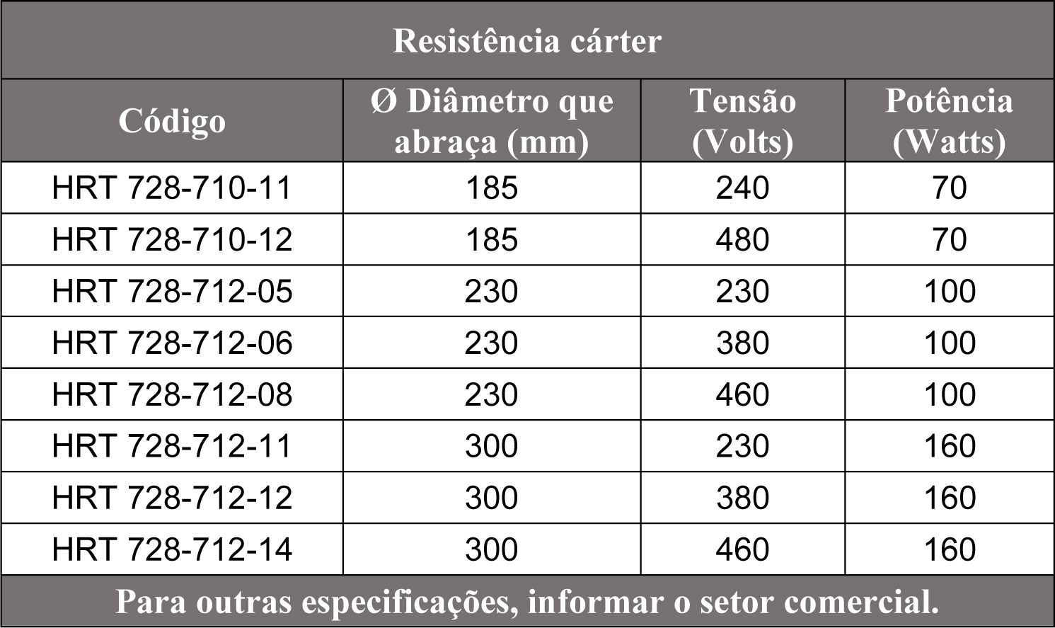 Resistência Cárter Tabela