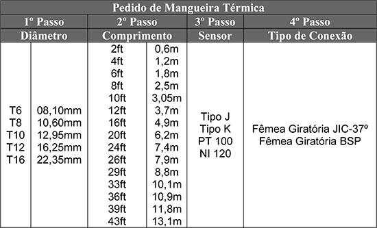 Tabela para Mangueira Térmica