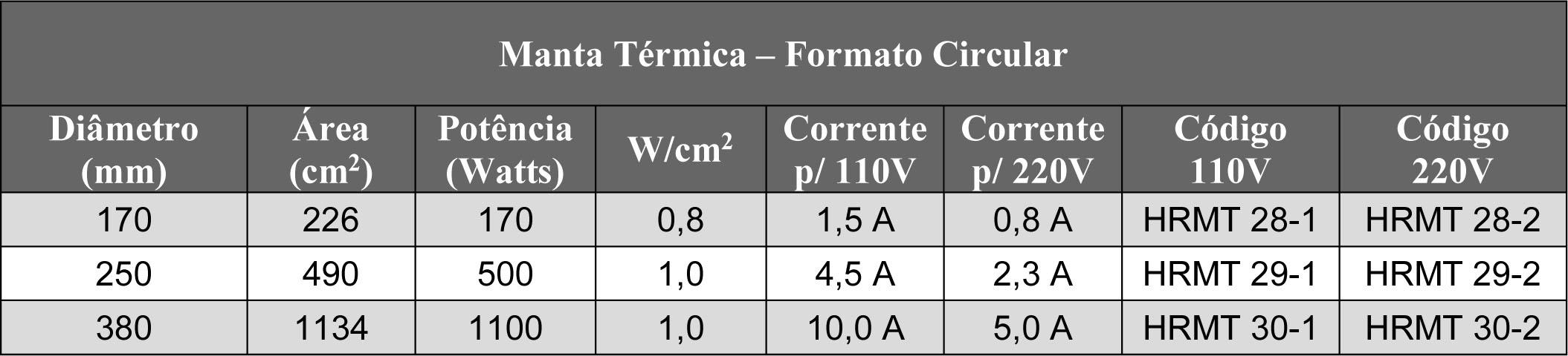 Tabela de Manta Térmica Industrial